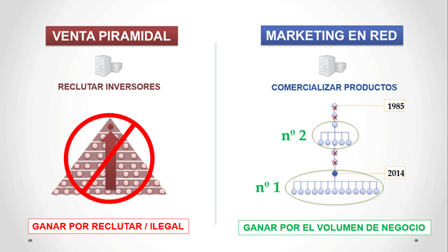 Diferencia entre venta piramidal y marketing en red